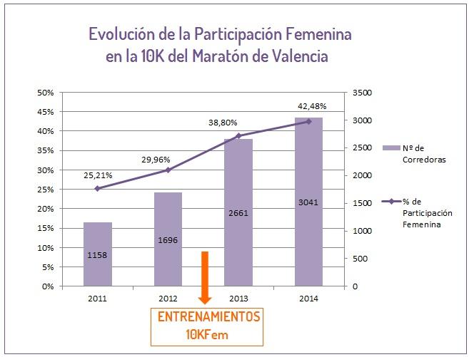 Evolución Participación Femenina en la 10K del Maratón de Valencia